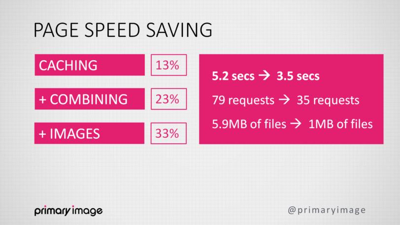 Page speed saving